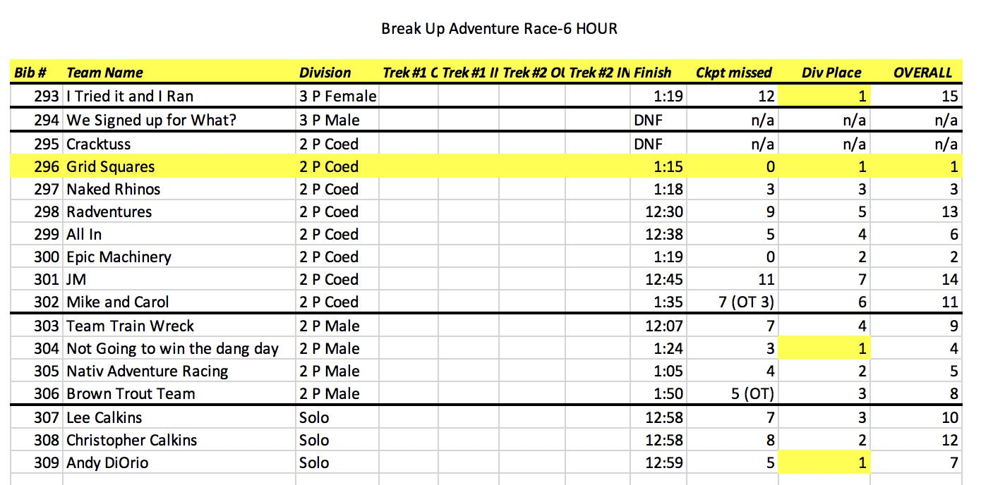 Off Road Rage Adventure Race - Break Up Adventure Race
